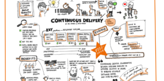 continuous integration delivery deployment