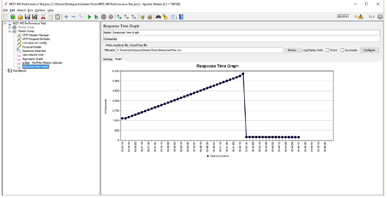 Rest API Performance Testing using JMeter - Devonblog