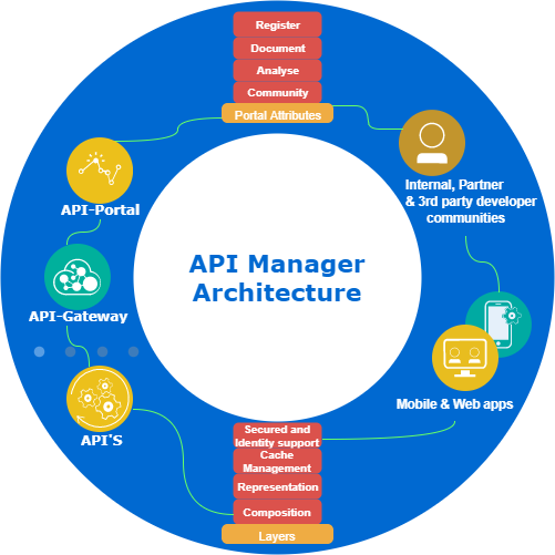 API Manager Architecture